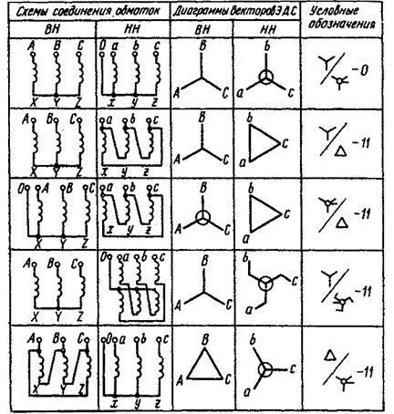 Схемы соединения трансформаторов зигзаг
