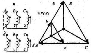 Pripojiť Delta Wye transformátor